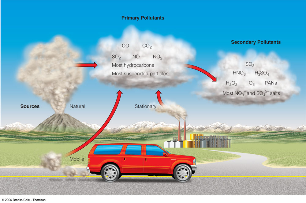 Co Can Be A Natural Pollutant